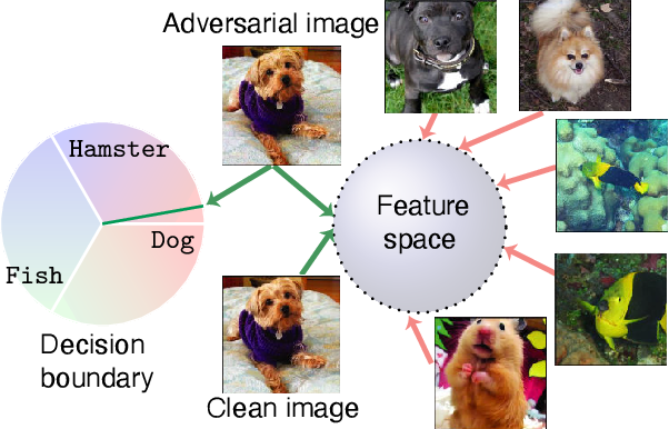 Figure 1 for THAT: Two Head Adversarial Training for Improving Robustness at Scale