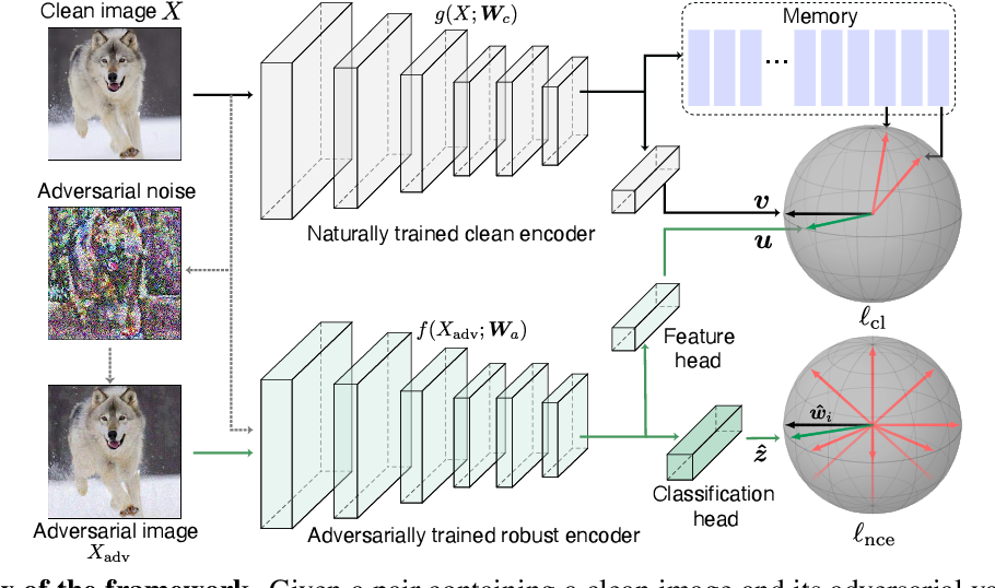 Figure 3 for THAT: Two Head Adversarial Training for Improving Robustness at Scale