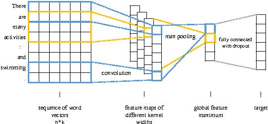 Figure 1 for Context Aware Document Embedding