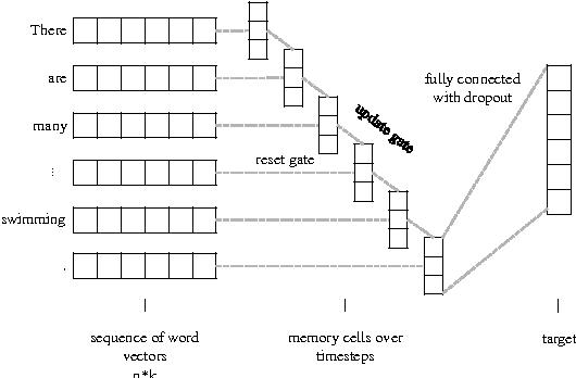 Figure 3 for Context Aware Document Embedding