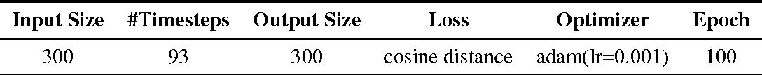 Figure 2 for Context Aware Document Embedding