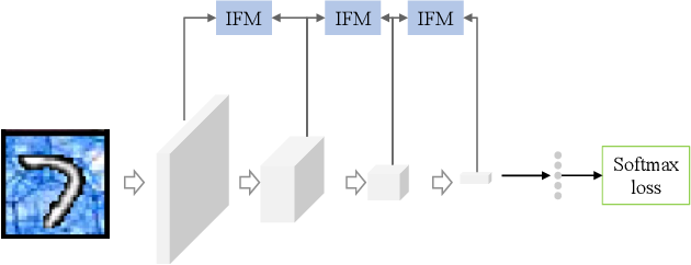 Figure 1 for Learning to Find Correlated Features by Maximizing Information Flow in Convolutional Neural Networks