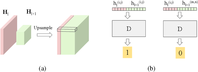 Figure 3 for Learning to Find Correlated Features by Maximizing Information Flow in Convolutional Neural Networks
