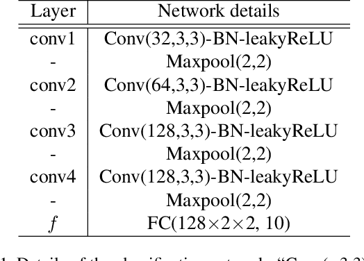 Figure 2 for Learning to Find Correlated Features by Maximizing Information Flow in Convolutional Neural Networks