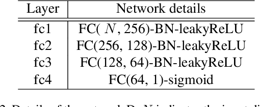 Figure 4 for Learning to Find Correlated Features by Maximizing Information Flow in Convolutional Neural Networks