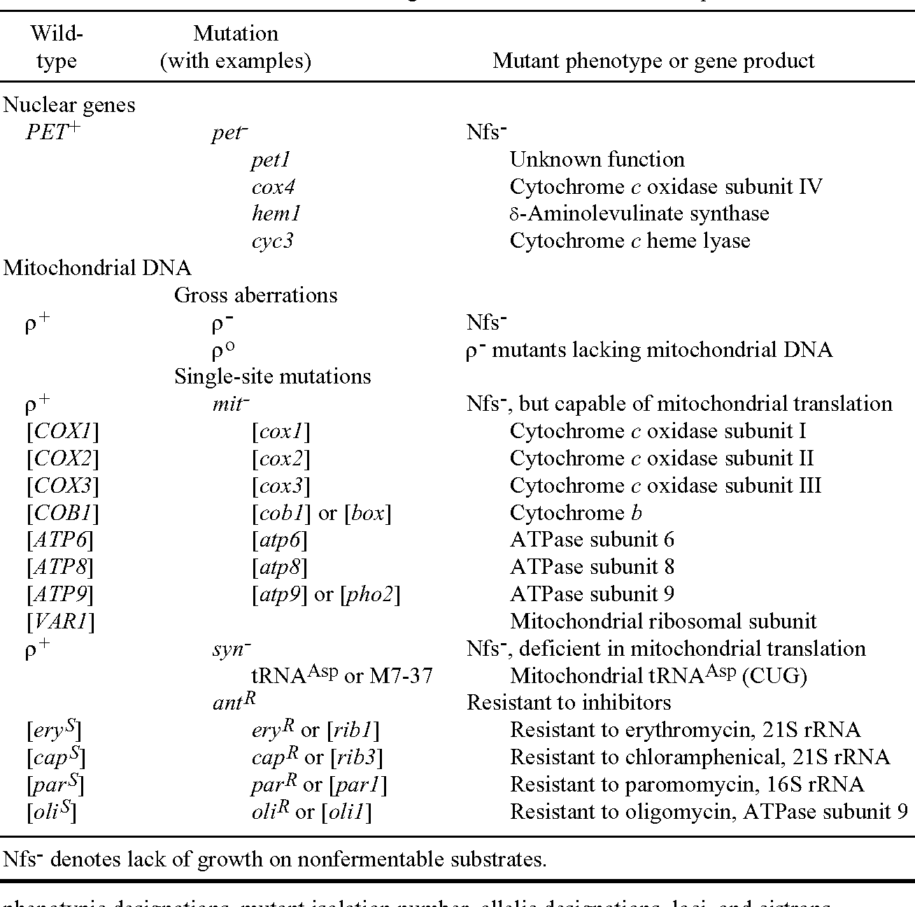 Table 3 from An Introduction to the Genetics and Molecular
