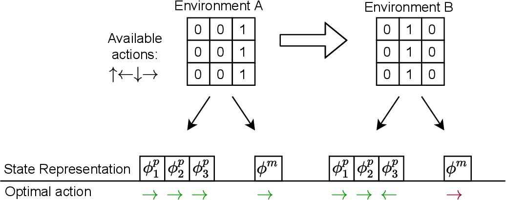 Figure 1 for Reward prediction for representation learning and reward shaping
