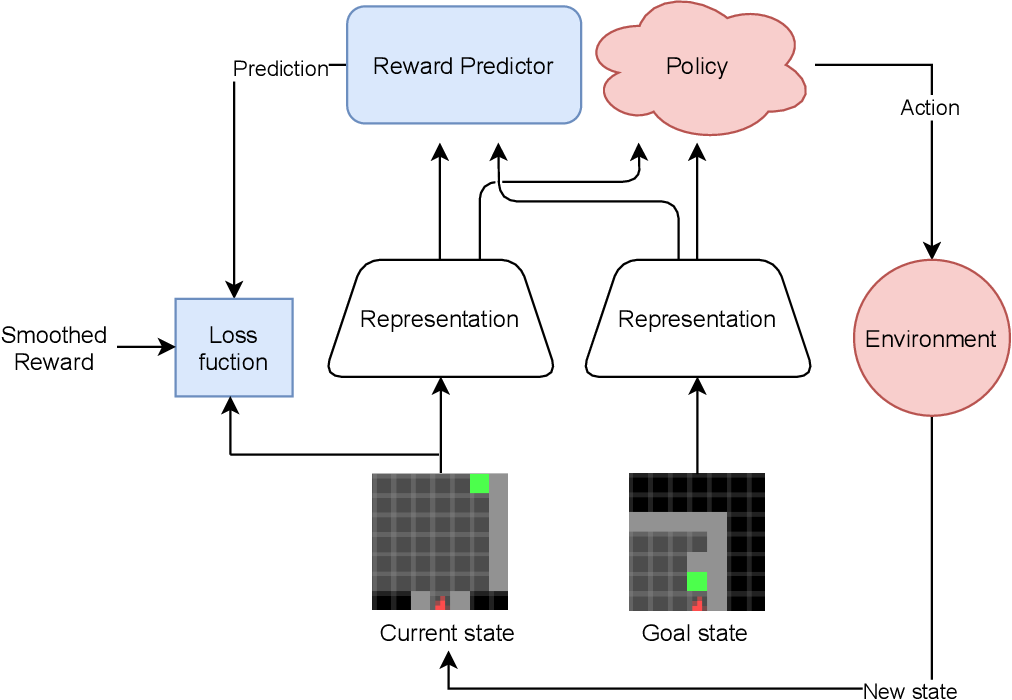 Figure 3 for Reward prediction for representation learning and reward shaping