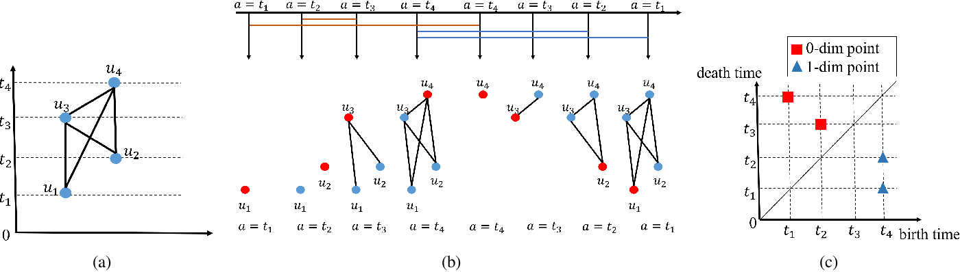 Figure 3 for Persistence Homology for Link Prediction: An Interactive View