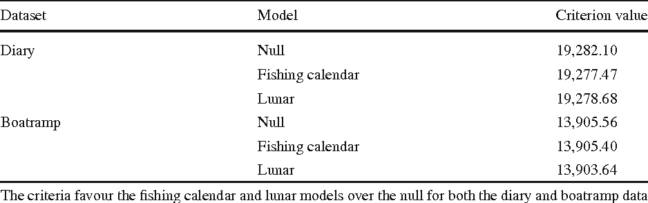 Lunar Fishing Calendar.Promising The Moon Evaluation Of Indigenous And Lunar Fishing