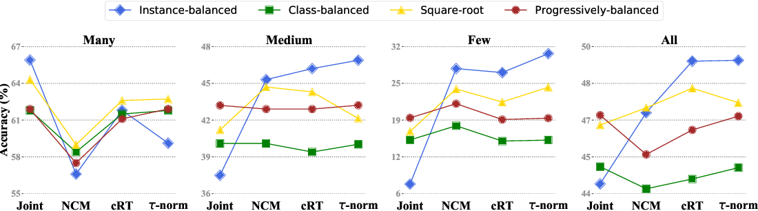 Figure 1 for Decoupling Representation and Classifier for Long-Tailed Recognition
