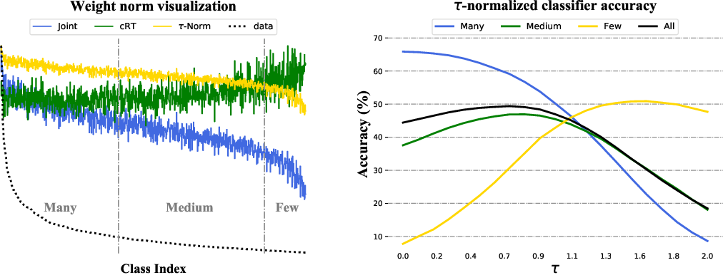 Figure 3 for Decoupling Representation and Classifier for Long-Tailed Recognition