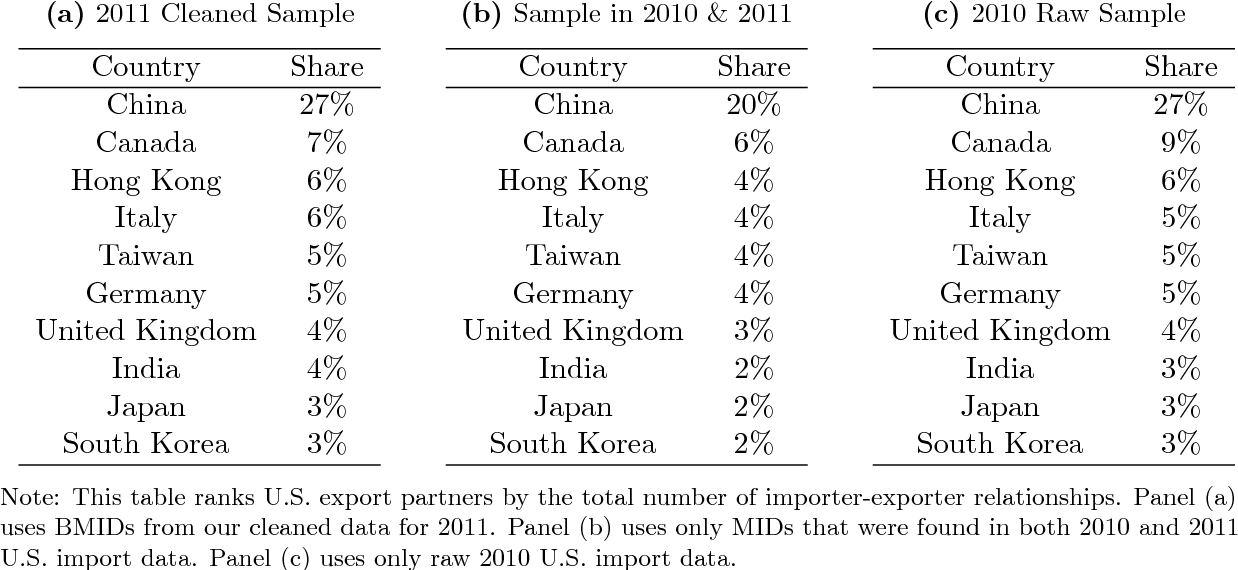 PDF] Identifying Foreign Suppliers in U S  Import Data - Semantic