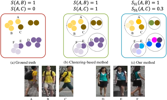 Figure 1 for SSKD: Self-Supervised Knowledge Distillation for Cross Domain Adaptive Person Re-Identification