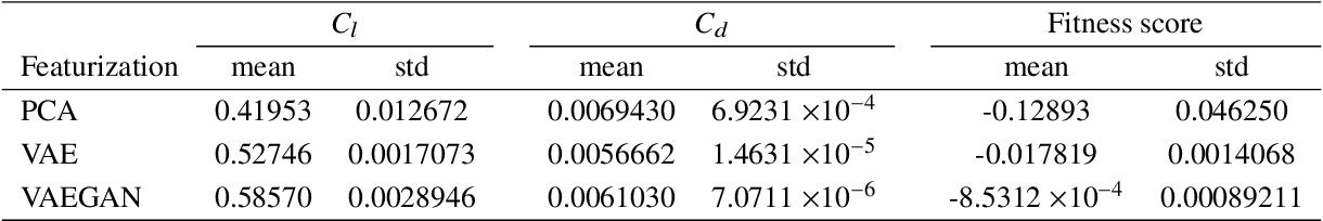 Figure 4 for Airfoil GAN: Encoding and Synthesizing Airfoils forAerodynamic-aware Shape Optimization