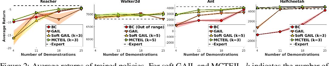 Figure 2 for Maximum Causal Tsallis Entropy Imitation Learning