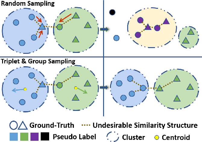 Figure 1 for Group Sampling for Unsupervised Person Re-identification