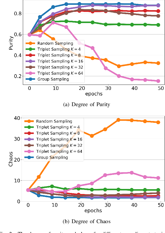 Figure 2 for Group Sampling for Unsupervised Person Re-identification