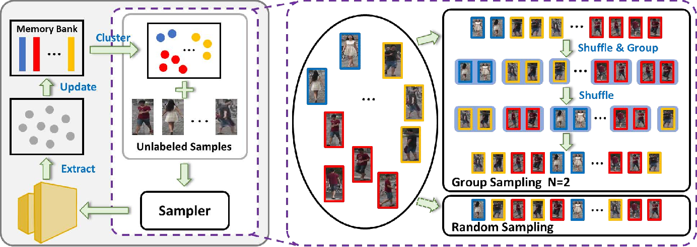 Figure 3 for Group Sampling for Unsupervised Person Re-identification