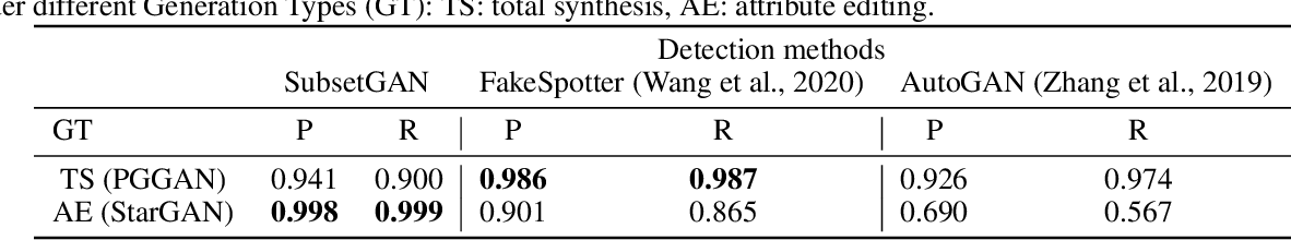 Figure 4 for Pattern Detection in the Activation Space for Identifying Synthesized Content