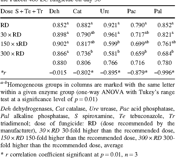 The effect of the Falcon 460 EC fungicide on soil microbial