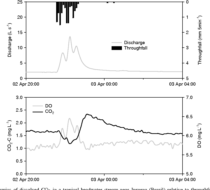 Figure 2. Short-term dynamics of dissolved CO2 in a tropical headwater stream near Juruena (Brazil) relative to throughfall and stream discharge (top panel) and dissolved oxygen (DO, lower panel).