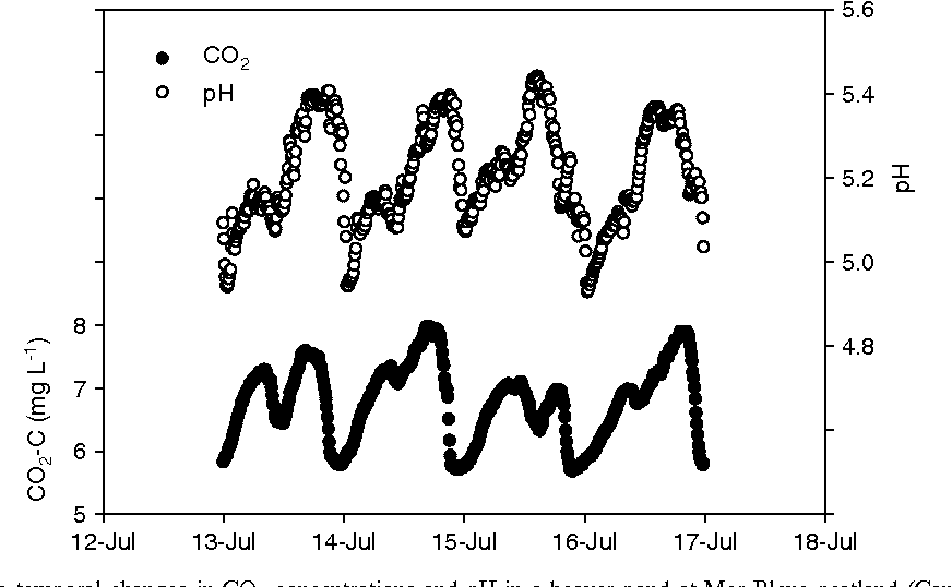 Figure 3. Small-scale temporal changes in CO2 concentrations and pH in a beaver pond at Mer Bleue peatland (Canada) during 2007.