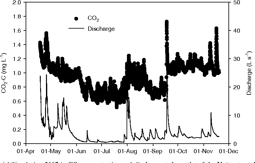 Figure 4. Seasonal variability during 2007 in CO2 concentration and discharge at the outlet of the Nyänget catchment (N. Sweden).