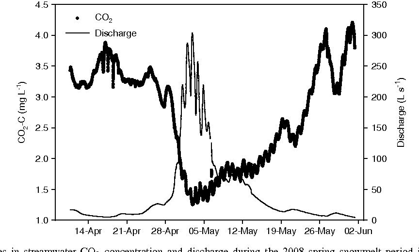 Figure 5. Temporal changes in streamwater CO2 concentration and discharge during the 2008 spring snowmelt period in the Välipuro catchment (E. Finland).