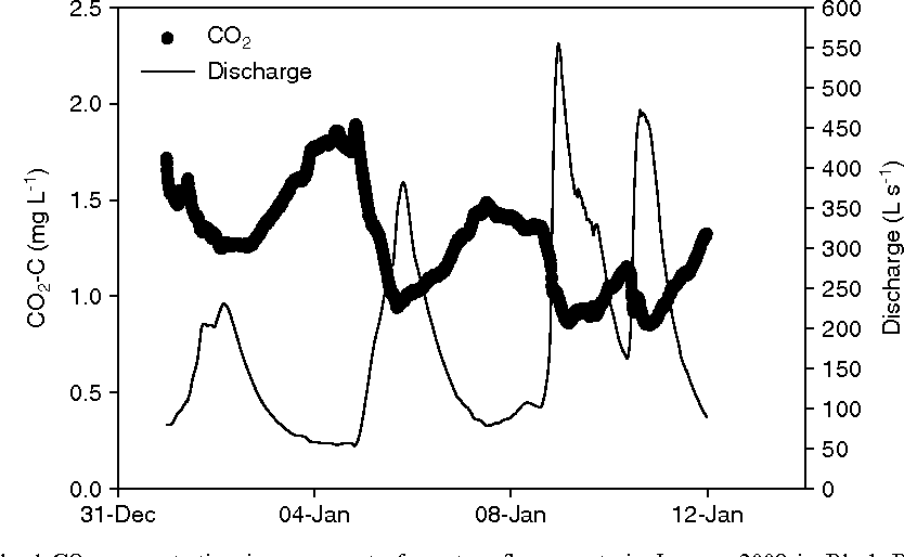 Figure 6. Changes in dissolved CO2 concentration in response to four stormflow events in January 2008 in Black Burn. Data points are 10-min averages of measurements made at 1-min intervals. Discharge is represented by the thin line.