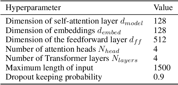 Figure 2 for Towards Full-line Code Completion with Neural Language Models