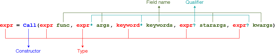 Figure 3 for Towards Full-line Code Completion with Neural Language Models