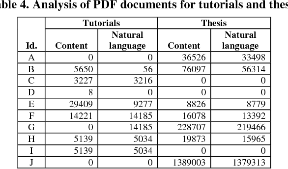 Table 4 from Accessibility of Portable Document Format in
