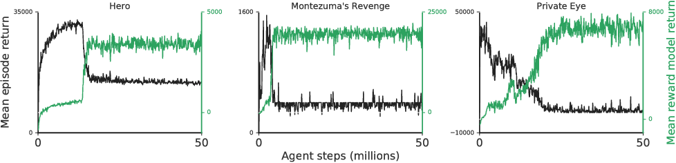 Figure 4 for Scalable agent alignment via reward modeling: a research direction
