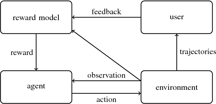 Figure 1 for Scalable agent alignment via reward modeling: a research direction