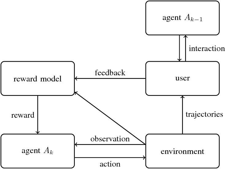 Figure 2 for Scalable agent alignment via reward modeling: a research direction