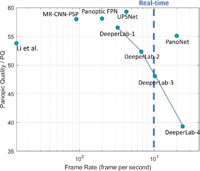 Figure 1 for PanoNet: Real-time Panoptic Segmentation through Position-Sensitive Feature Embedding