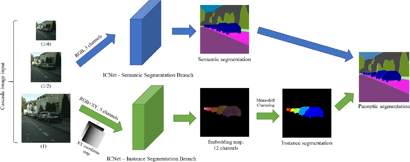 Figure 2 for PanoNet: Real-time Panoptic Segmentation through Position-Sensitive Feature Embedding