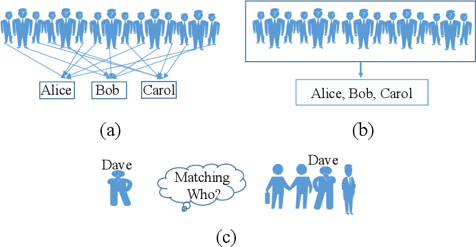 Figure 1 for Weakly Supervised Person Re-identification: Cost-effective Learning with A New Benchmark