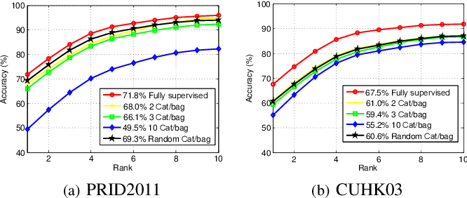 Figure 2 for Weakly Supervised Person Re-identification: Cost-effective Learning with A New Benchmark