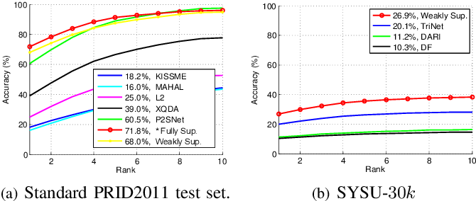 Figure 3 for Weakly Supervised Person Re-identification: Cost-effective Learning with A New Benchmark