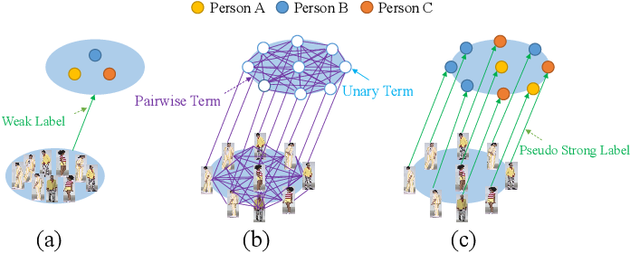 Figure 4 for Weakly Supervised Person Re-identification: Cost-effective Learning with A New Benchmark