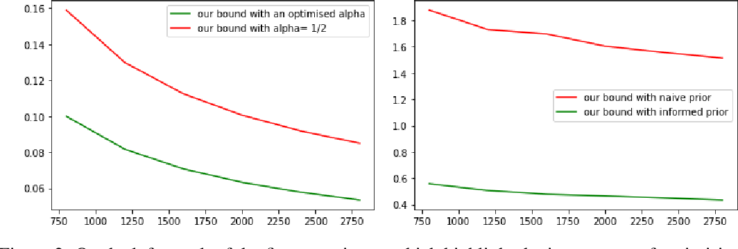 Figure 2 for PAC-Bayes unleashed: generalisation bounds with unbounded losses