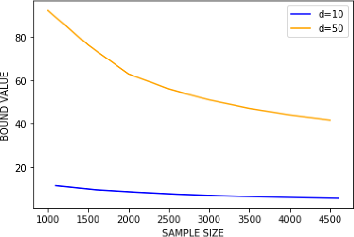 Figure 1 for PAC-Bayes unleashed: generalisation bounds with unbounded losses