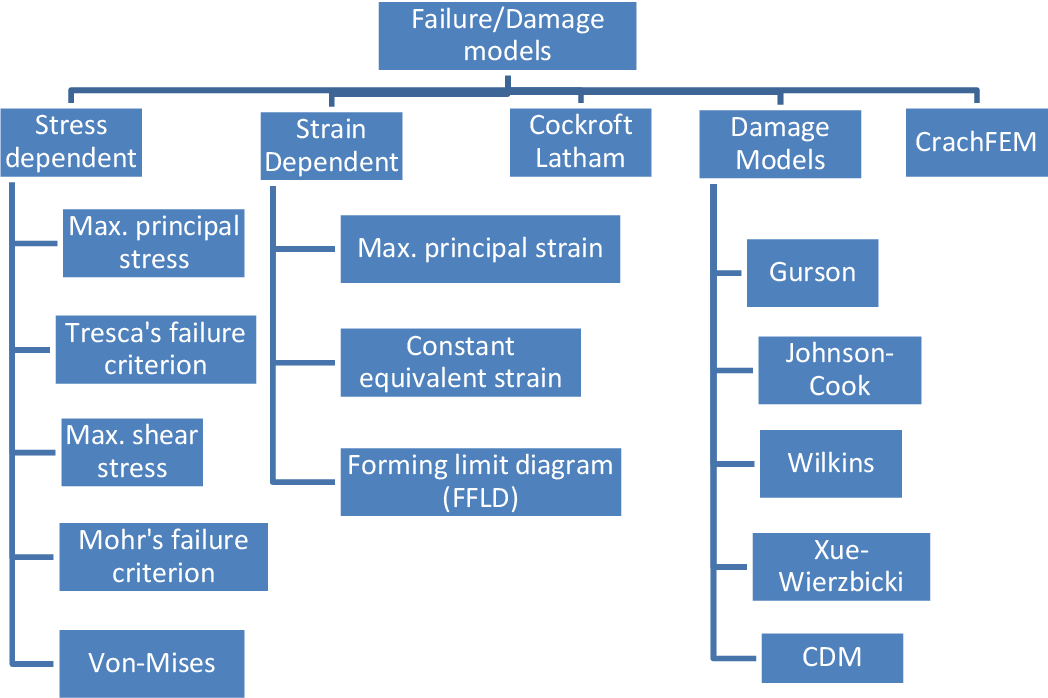 PDF] Influence of stress state dependency on ductile