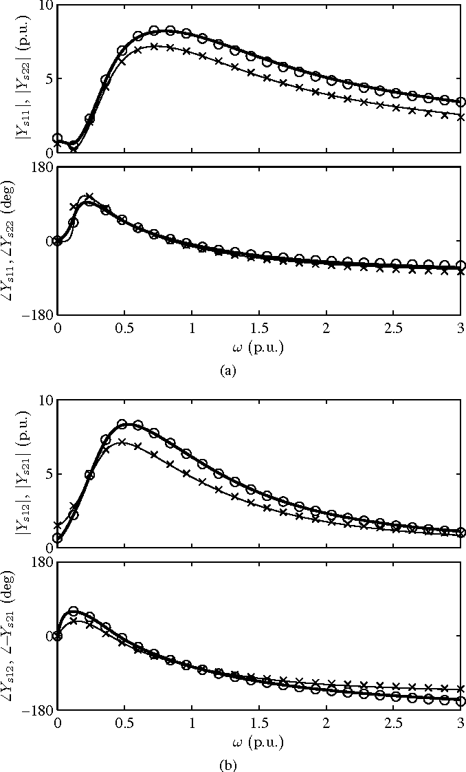 Modelling of induction machines with skewed rotor slots verre baccarat starck