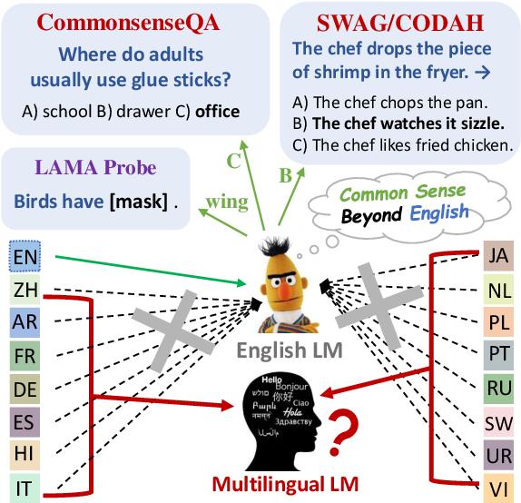 Figure 1 for Common Sense Beyond English: Evaluating and Improving Multilingual Language Models for Commonsense Reasoning