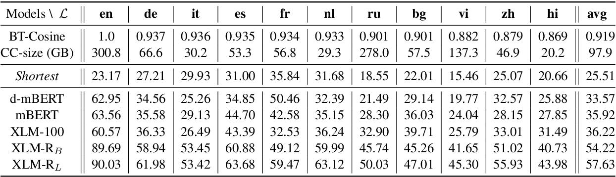 Figure 2 for Common Sense Beyond English: Evaluating and Improving Multilingual Language Models for Commonsense Reasoning