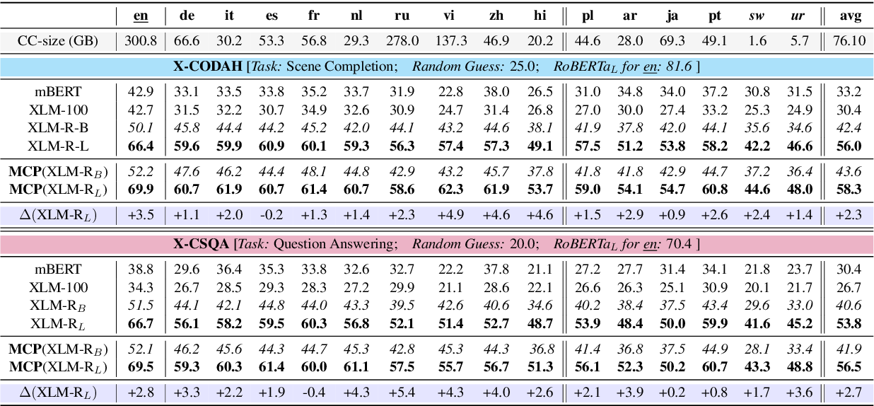 Figure 4 for Common Sense Beyond English: Evaluating and Improving Multilingual Language Models for Commonsense Reasoning