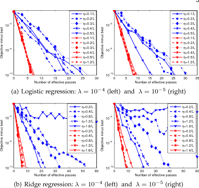 Figure 2 for VR-SGD: A Simple Stochastic Variance Reduction Method for Machine Learning